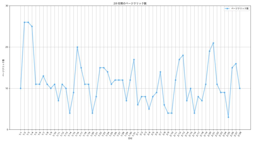 ブログのクリック数のグラフ