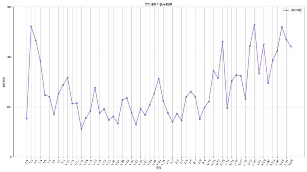ブログの合計表示回数のグラフ